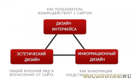 Три компонента качественного веб-дизайна.
