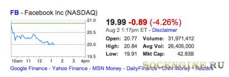 Цены на акции Facebook упали ниже $20