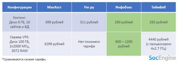 Таблица сравнения цен за услуги хостинга и серверов (VDS/VPS)