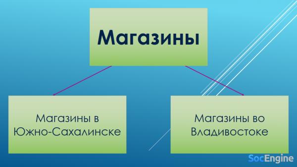 Рис. 1. Горизонтальная фрагментация