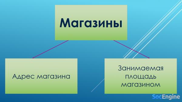Рис. 3. Вертикальная фрагментация